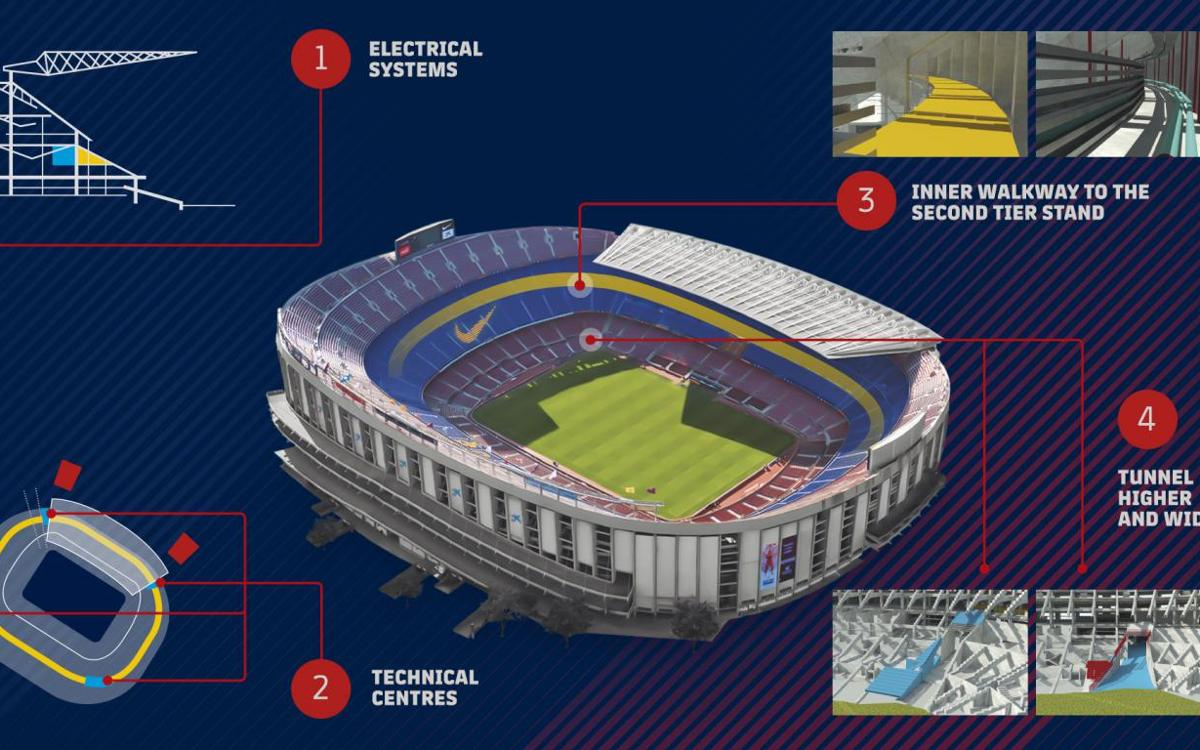 FC Barcelona to perform maintenance and security work at Camp Nou this summer