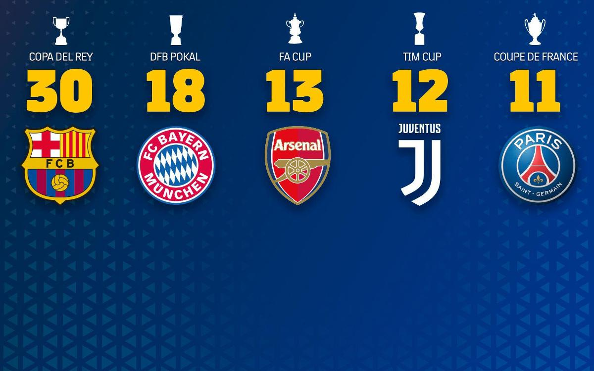 Barça consolidates their position as the King of Cups in the main European leagues