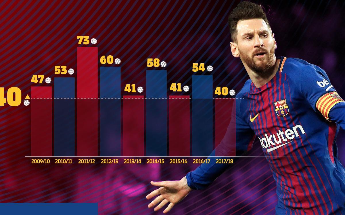 Messi inscrit 40 buts pour la 9ème saison consécutive !