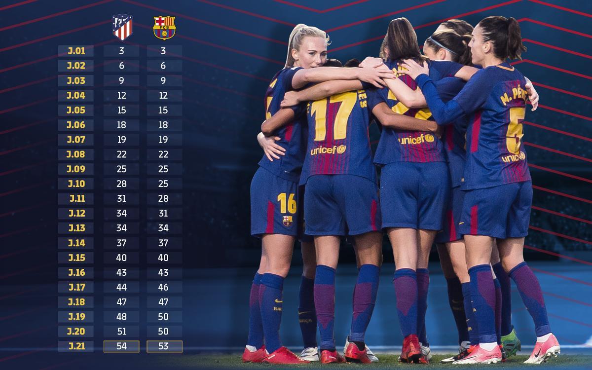FC Barcelona Femení - Atlètic de Madrid (prèvia): El xoc de trens és aquí