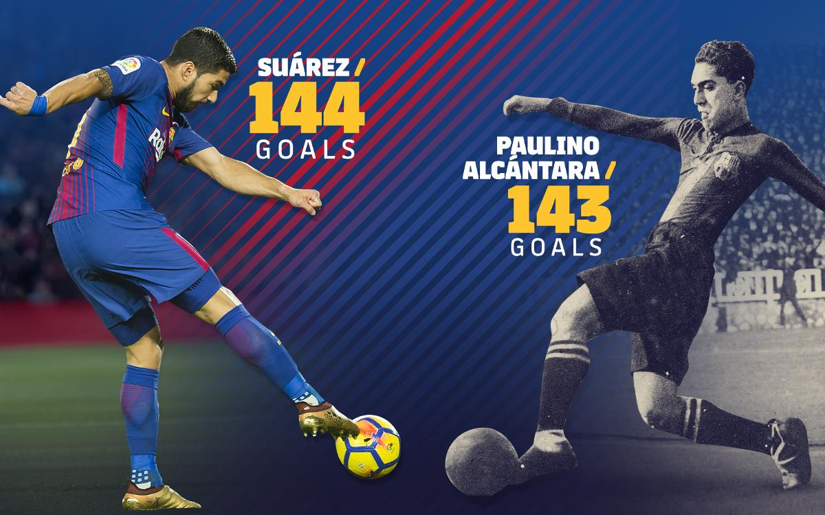Luis Suárez overtakes Paulino Alcántara to go sixth on the all-time goalscorers' list