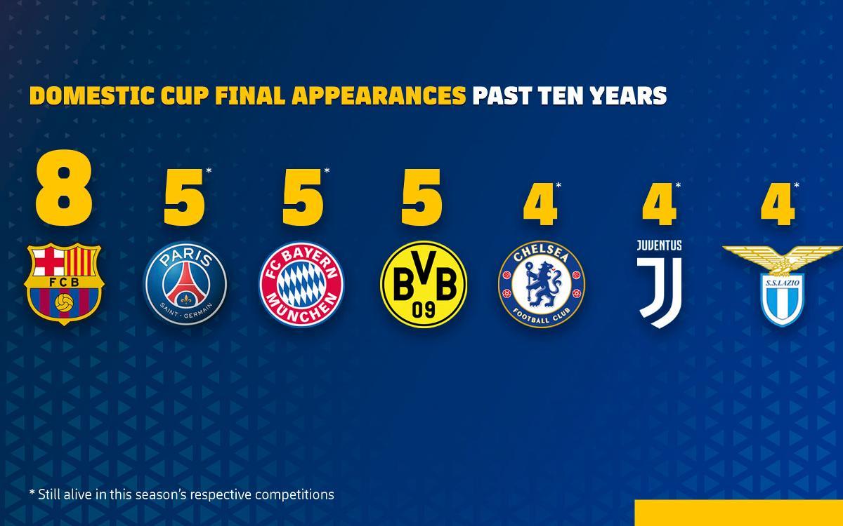 Le FC Barcelone est le Roi des Coupes en Europe depuis 10 ans