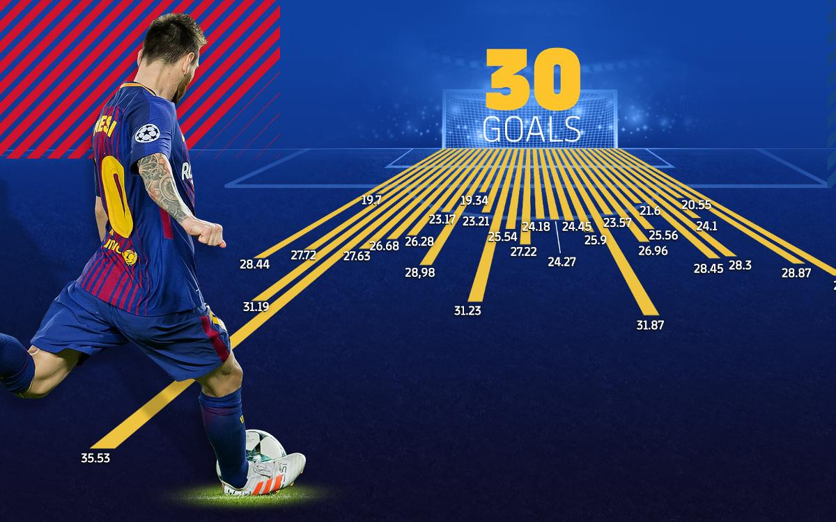 Leo Messi's 30 goals from direct free kicks