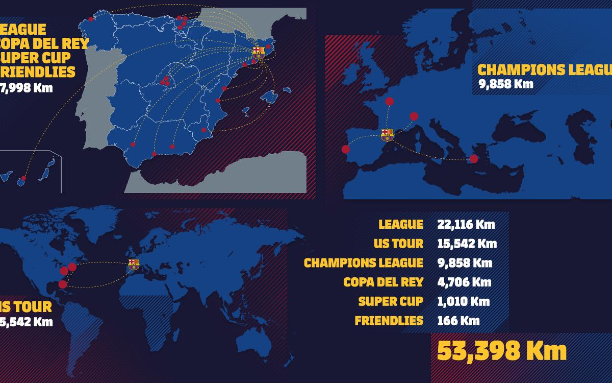 How many kilometres have Barça travelled in 2017?