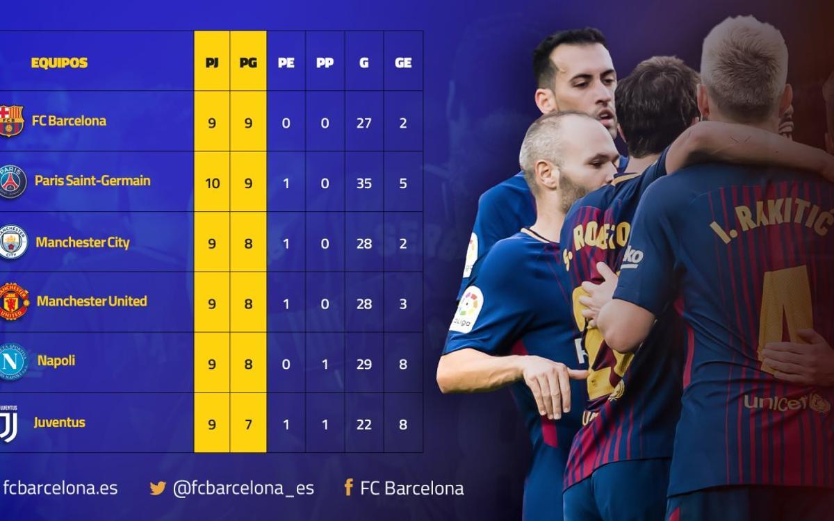 El FC Barcelona firma el mejor inicio de Europa