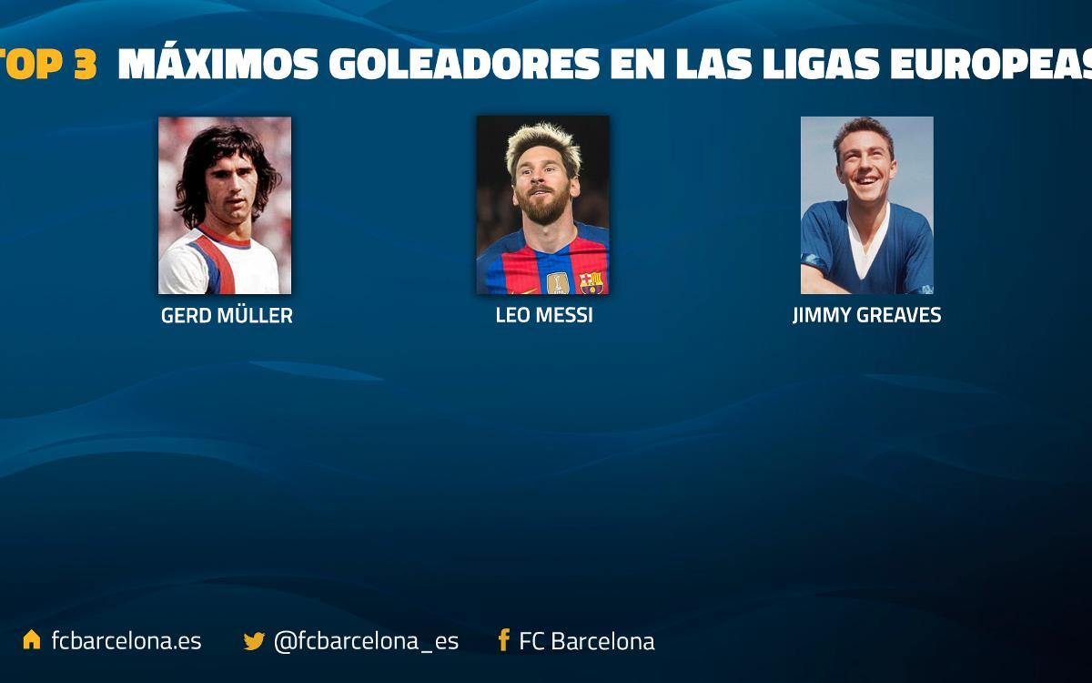 Leo Messi supera a Jimmy Greaves como segundo máximo goleador de las principales ligas europeas
