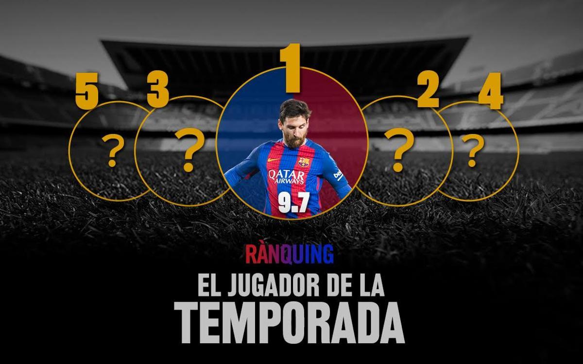 Leo Messi, elegit MVP de la temporada pels Barça Fans
