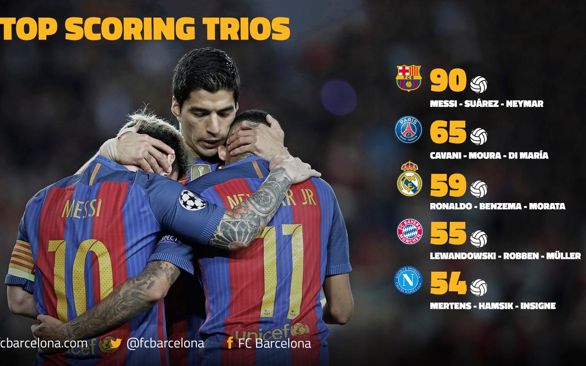 Messi, Suárez and Neymar are the most lethal trident in Europe