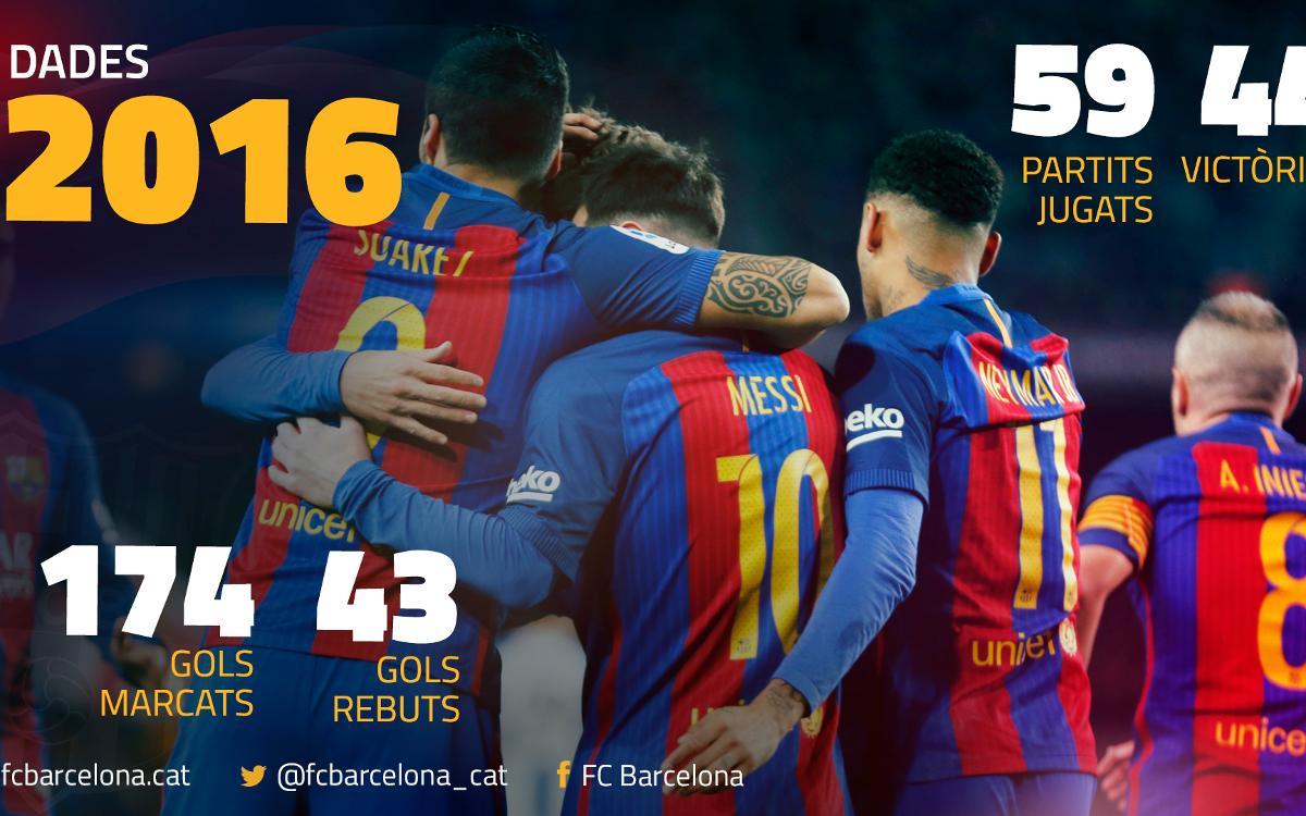 El 2016 del FC Barcelona, en dades