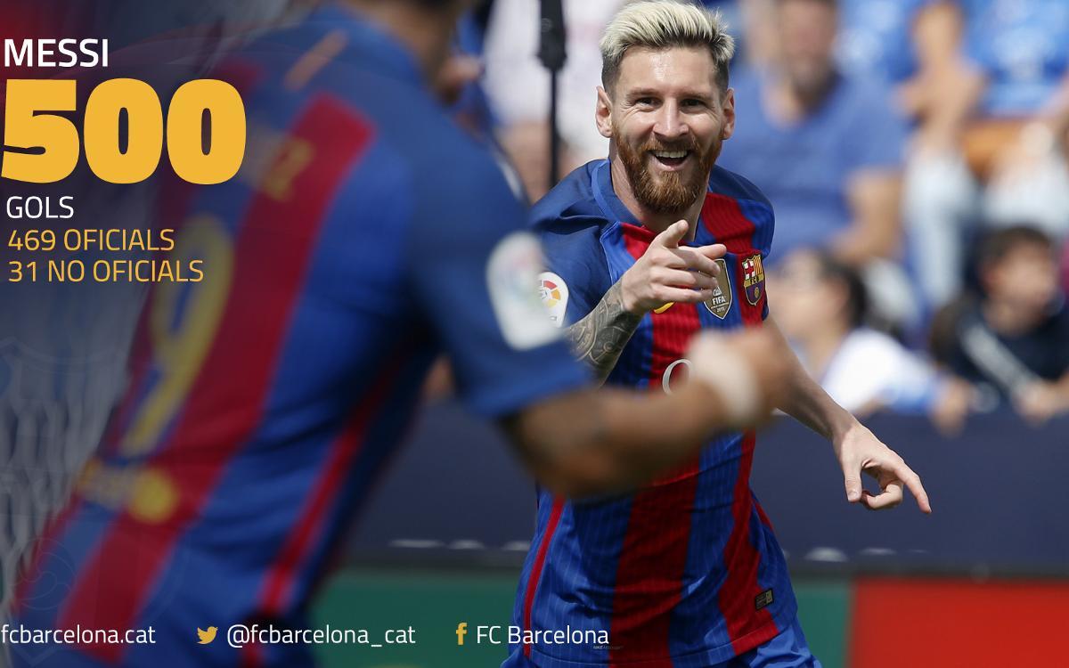 レオ・メッシ、FCバルセロナで500ゴール目