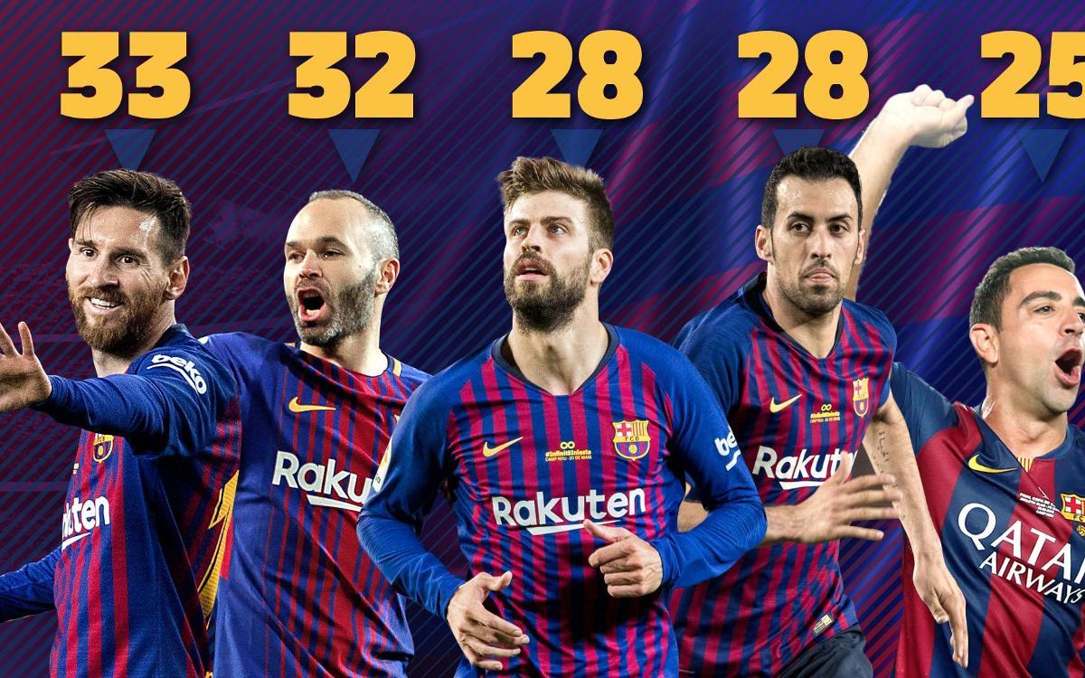 Messi el jugador més llorejat de la historia del Barça