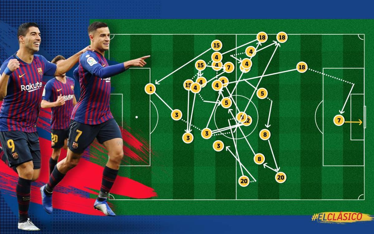 Vidéo - Le but de Coutinho lors du Clasico, à l'ADN Barça