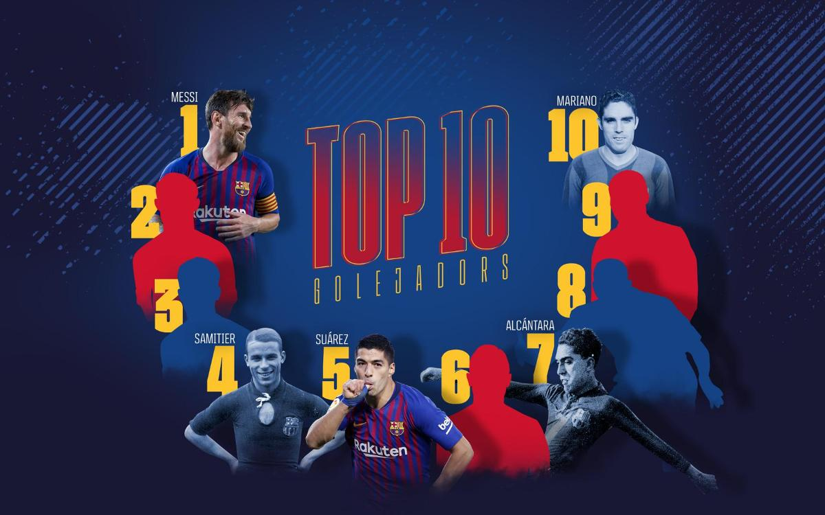 Can you put Barça's top all-time goal scorers in order?